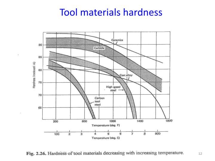 Tool materials hardness