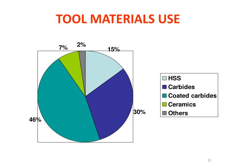 TOOL MATERIALS USE