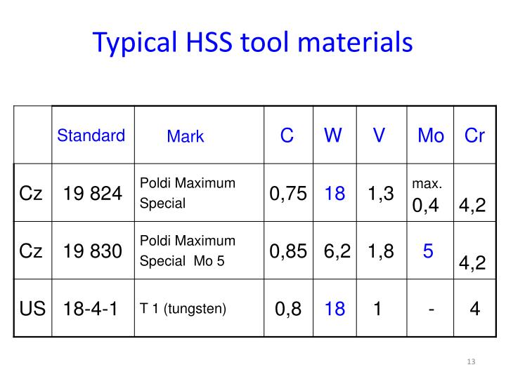 Typical HSS tool materials