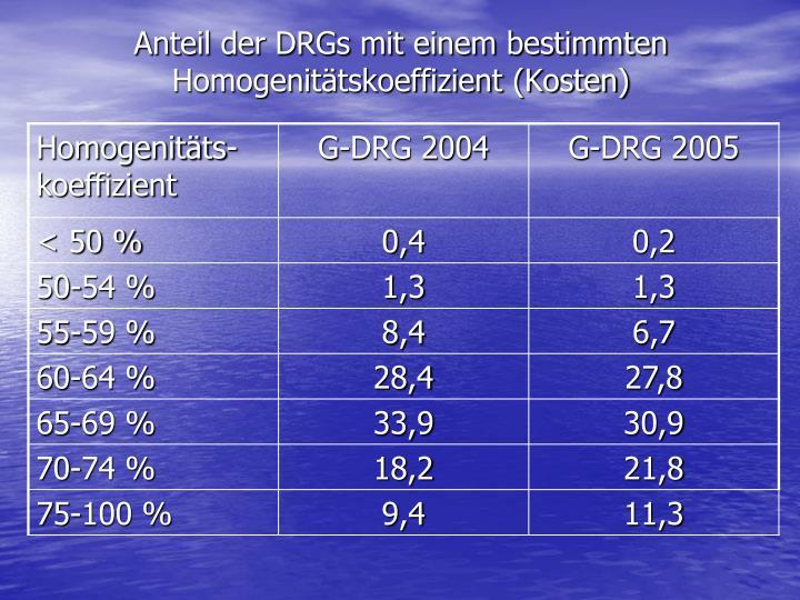 Anteil der DRGs mit einem bestimmten Homogenitätskoeffizient (Kosten)