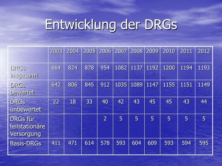 Entwicklung der DRGs