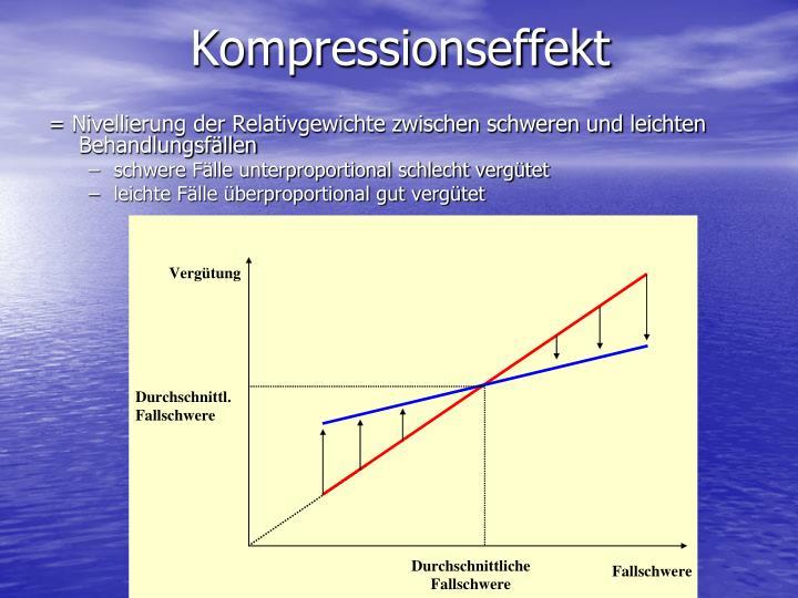 Kompressionseffekt