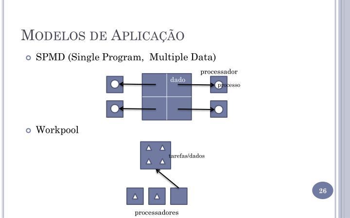 Modelos de Aplicação