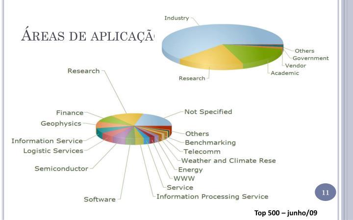 Áreas de aplicação