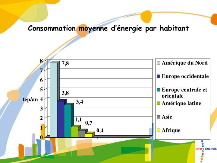 Ppt la probl matique nerg tique les nergies renouvelables powerpoint pres - Consommation gaz moyenne ...