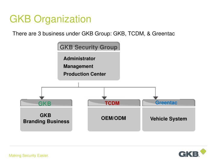 GKB Organization