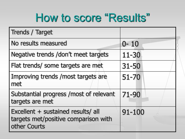 "How to score ""Results"""