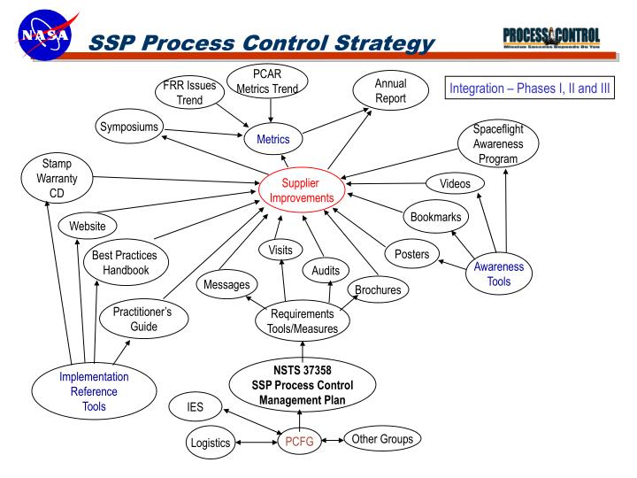 SSP Process Control Strategy