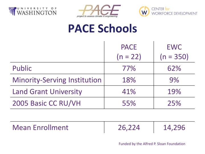 PACE Schools