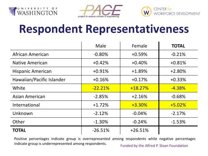 Respondent Representativeness