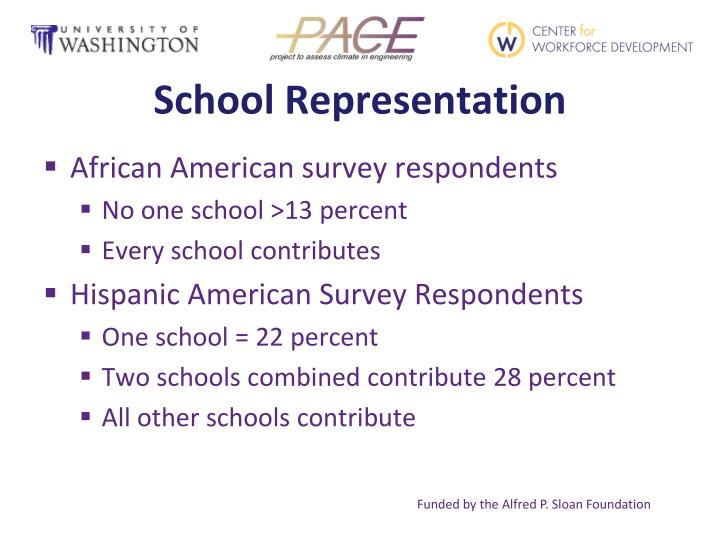 School Representation