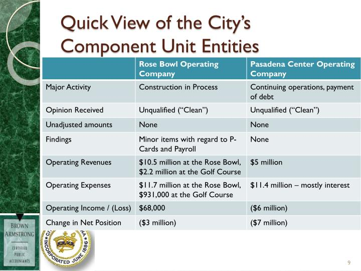 Quick View of the City's Component Unit Entities
