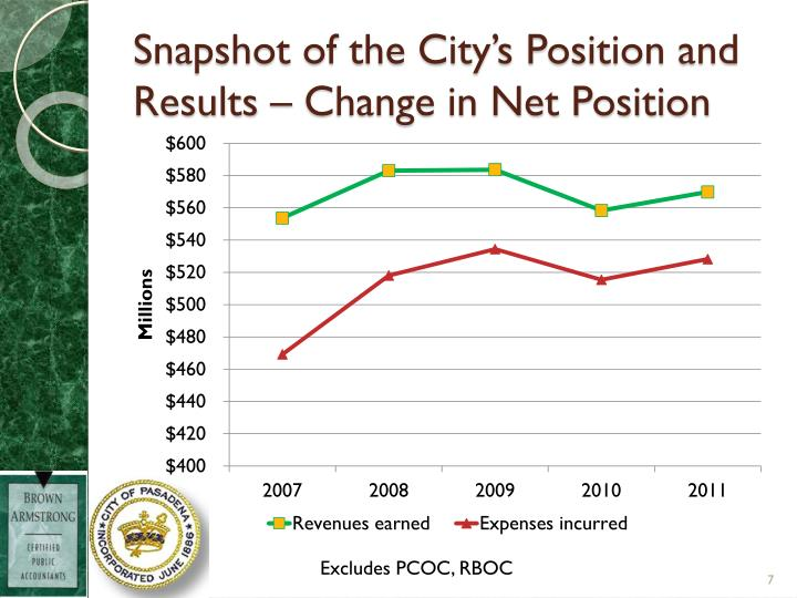 Snapshot of the City's Position and Results – Change in Net Position