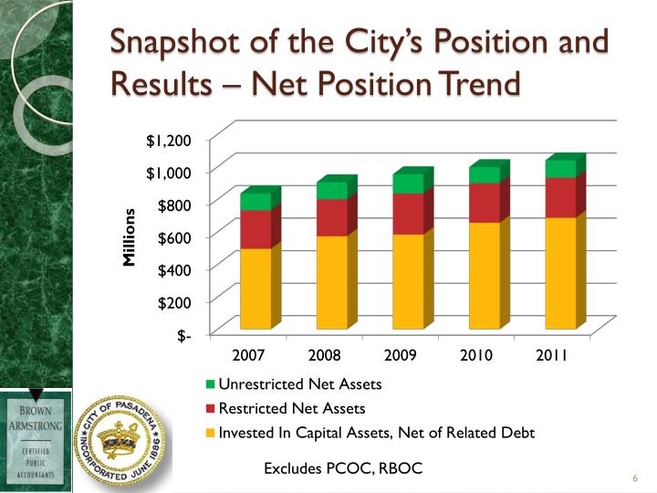 Snapshot of the City's Position and Results – Net Position Trend