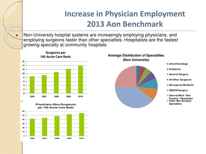 Increase in Physician Employment 2013 Aon Benchmark