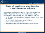 study us lags behind other countries in key primary care indicators