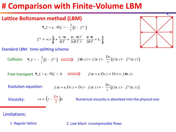 # Comparison with Finite-Volume LBM