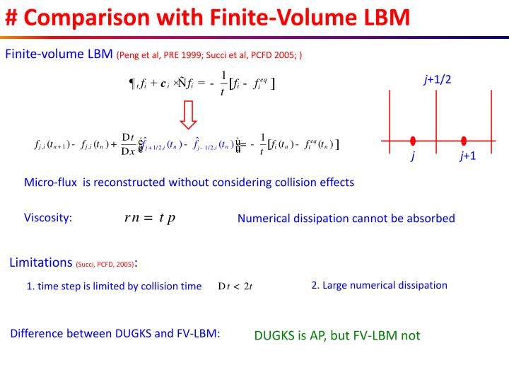 # Comparison with Finite-Volume LBM