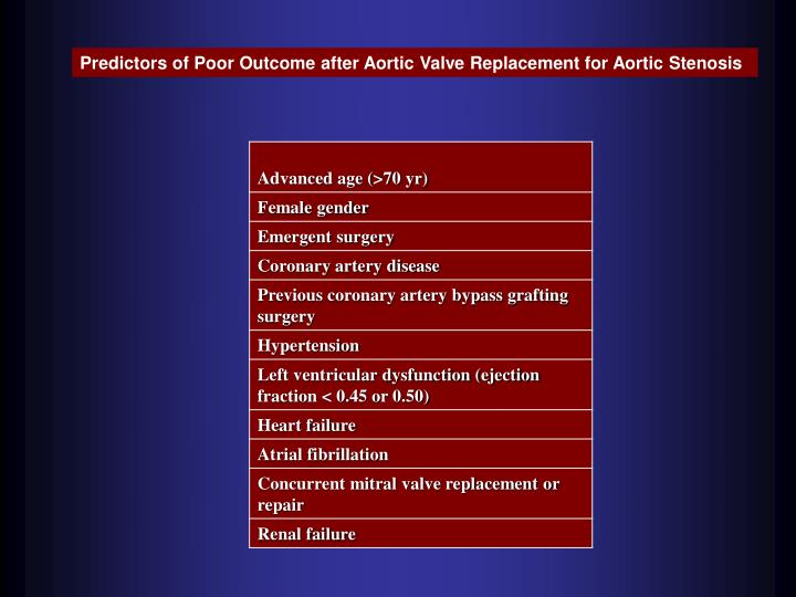 Predictors of Poor Outcome after Aortic Valve Replacement for Aortic Stenosis