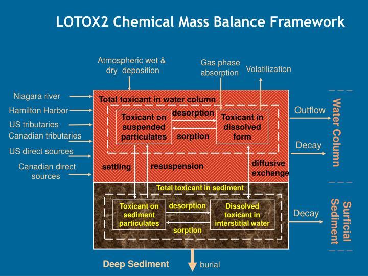 LOTOX2 Chemical Mass Balance Framework