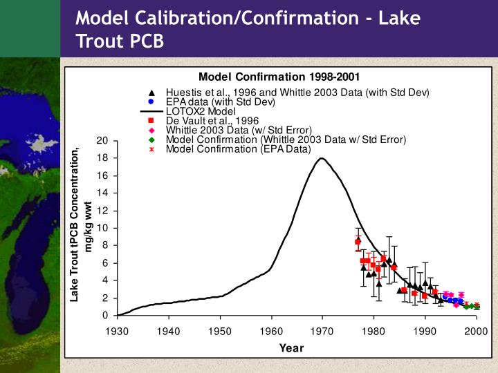 Model Calibration/Confirmation - Lake Trout PCB