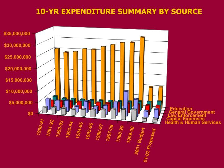 10-YR EXPENDITURE SUMMARY BY SOURCE