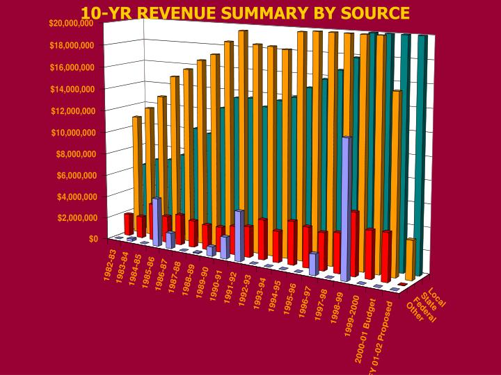 10-YR REVENUE SUMMARY BY SOURCE