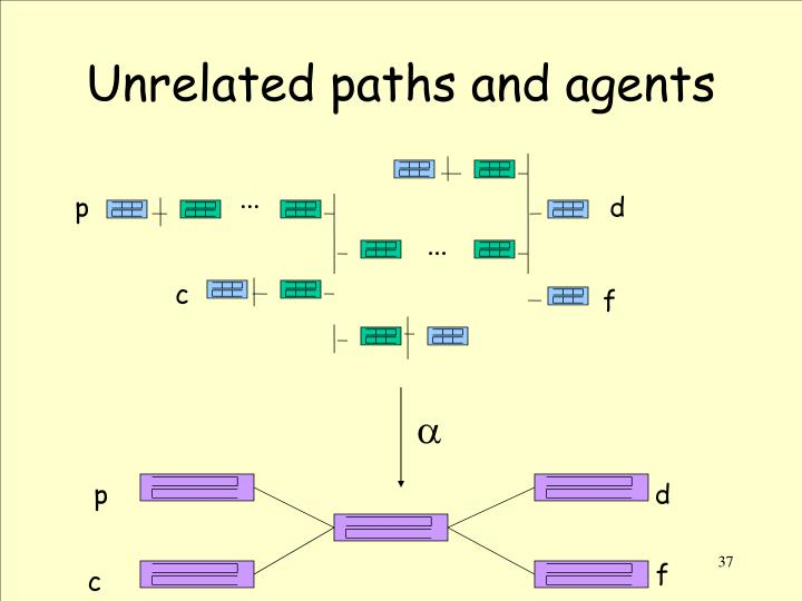 Unrelated paths and agents