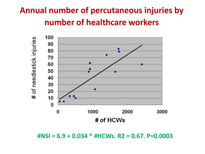 Annual number of percutaneous injuries by number of healthcare workers