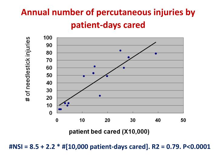 Annual number of percutaneous injuries by patient-days cared