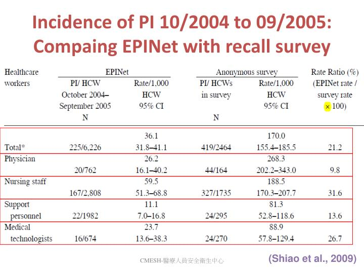 Incidence of PI 10/2004 to 09/2005: Compaing EPINet with recall survey