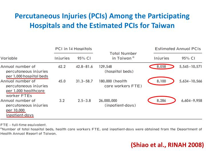 Percutaneous Injuries (PCIs) Among the Participating Hospitals and the Estimated PCIs for Taiwan