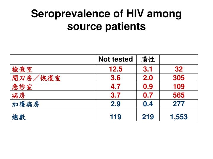 Seroprevalence of HIV among source patients