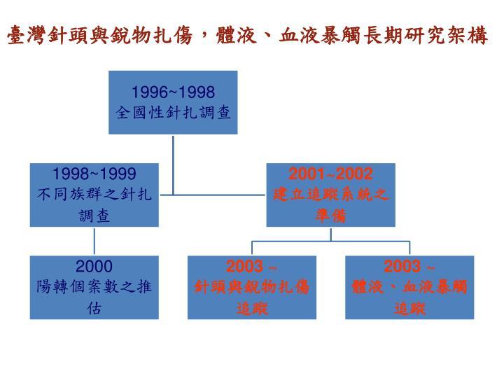 臺灣針頭與銳物扎傷,體液、血液暴觸長期研究架構