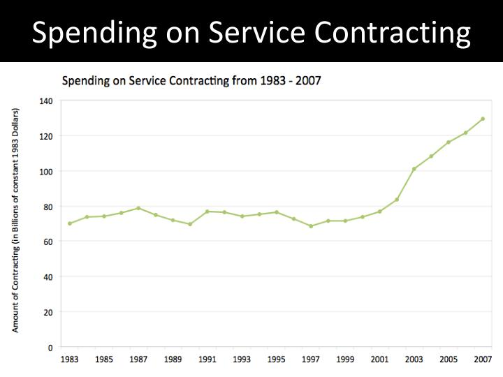 Spending on Service Contracting