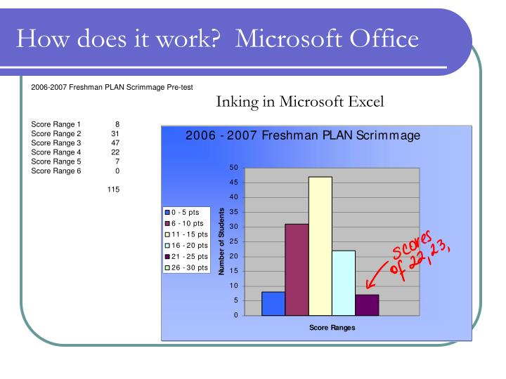How does it work?  Microsoft Office