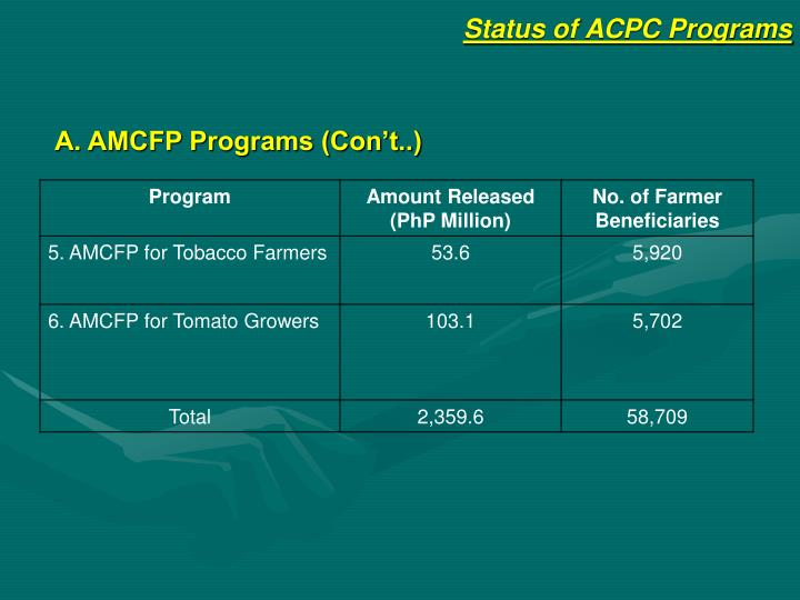 Status of ACPC Programs
