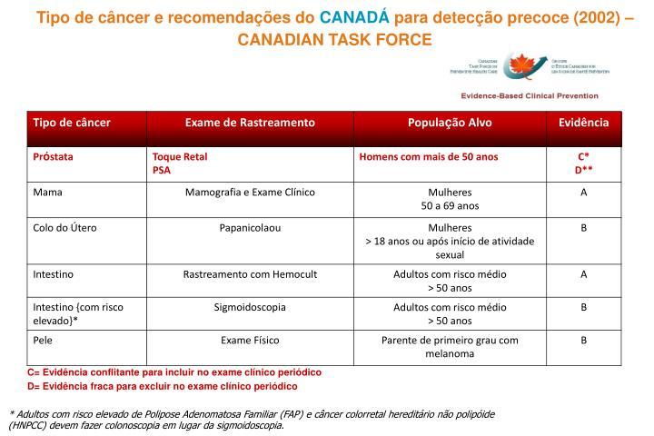 Tipo de câncer e recomendações do