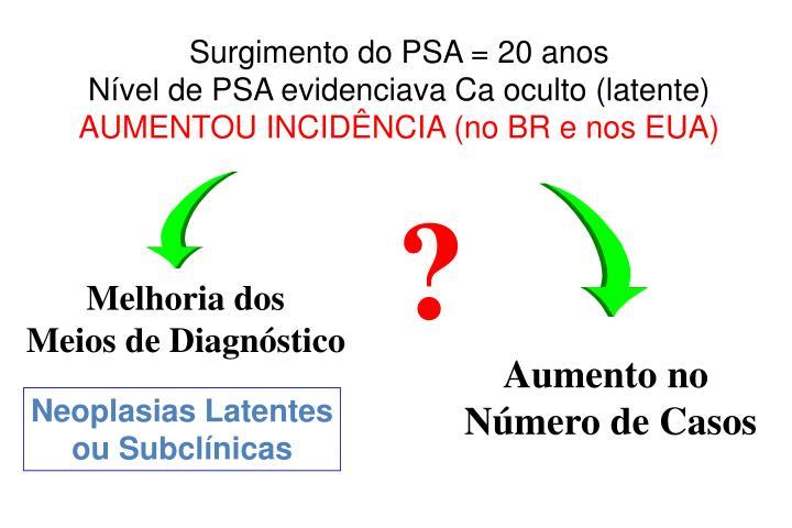 Surgimento do PSA = 20 anos