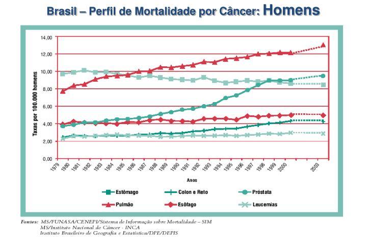 Brasil – Perfil de Mortalidade por Câncer: