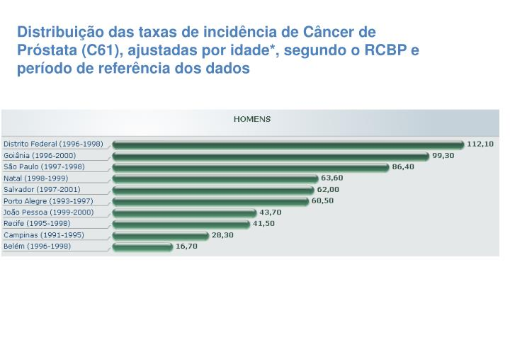 Distribuição das taxas de incidência de Câncer de Próstata (C61), ajustadas por idade*, segundo o RCBP e período de referência dos dados