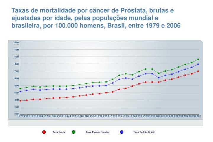 Taxas de mortalidade por câncer de Próstata, brutas e ajustadas por idade, pelas populações mundial e brasileira, por 100.000 homens, Brasil, entre 1979 e 2006