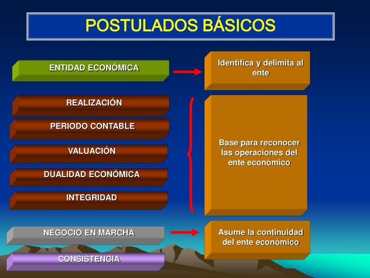 POSTULADOS BÁSICOS