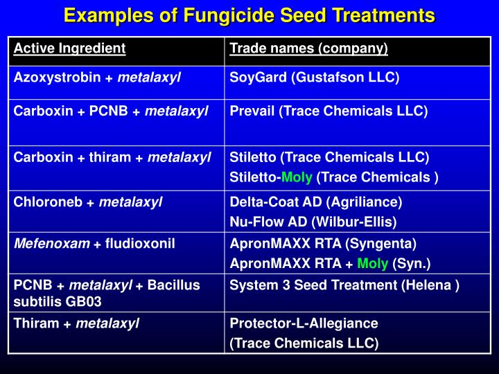 Examples of Fungicide Seed Treatments