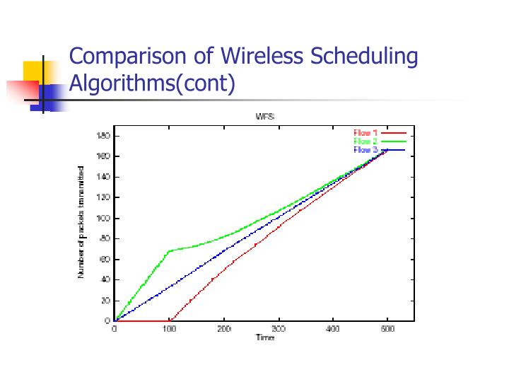 Comparison of Wireless Scheduling Algorithms(cont)