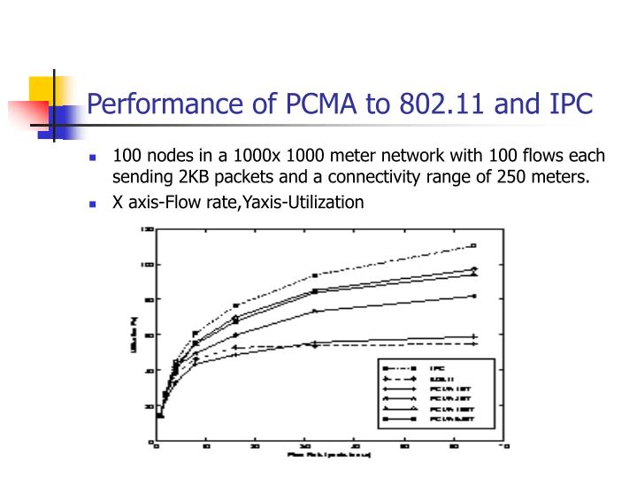 Performance of PCMA to 802.11 and IPC