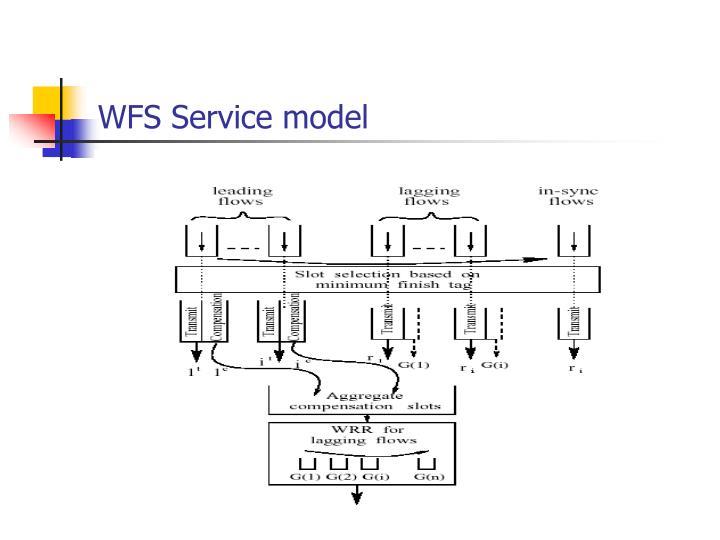WFS Service model