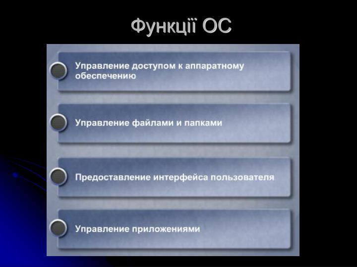 Функції ОС