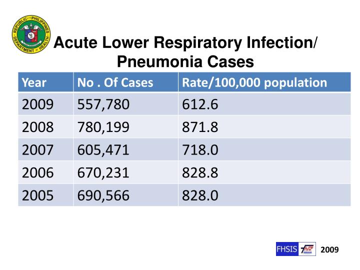 Acute Lower Respiratory Infection/