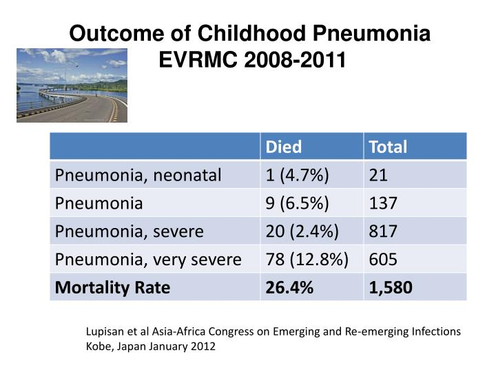 Outcome of Childhood Pneumonia